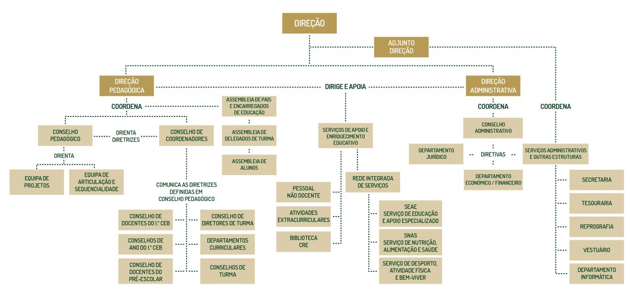 organigrama-cnm